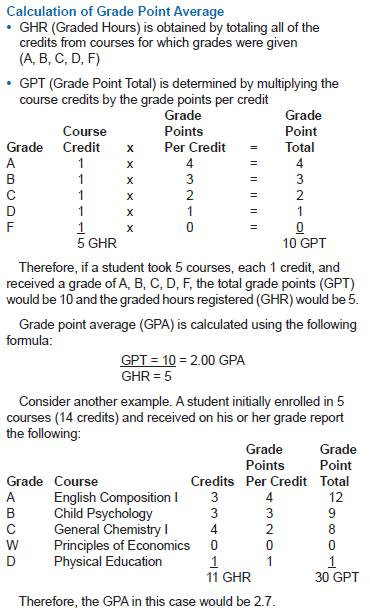 Grade Point Average Calculation